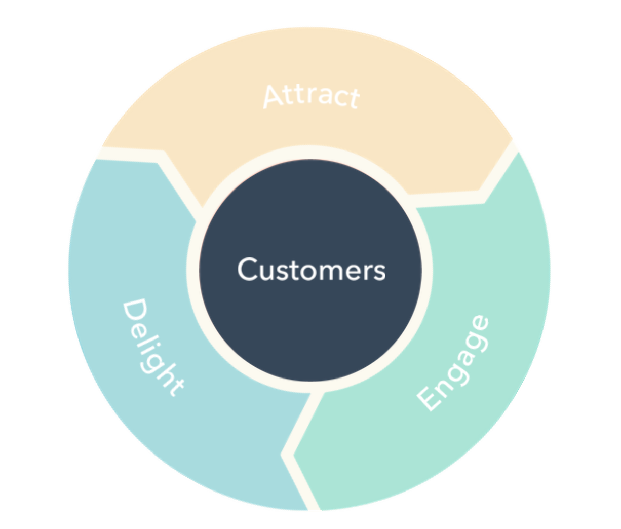 How the Flywheel Killed HubSpot s Funnel