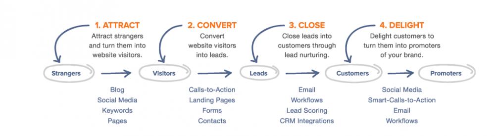 Inbound Marketing focuses on 4 marketing actions