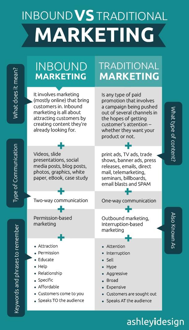 Infographic: Inbound Marketing vs Traditional Marketing