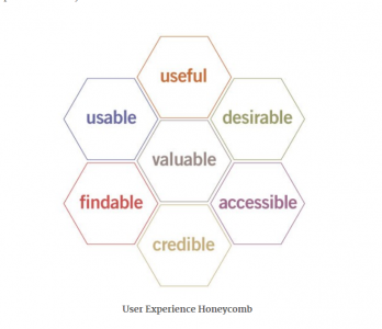 User experience Honeycomb by Peter Morville