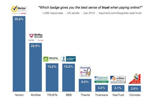baymard institutes study seal of trust